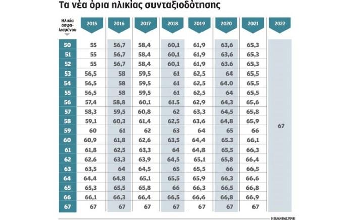 Ενα Ταμείο για όλους και συντάξεις έως 2.000 ευρώ φέρνει το νέο Μνημόνιο