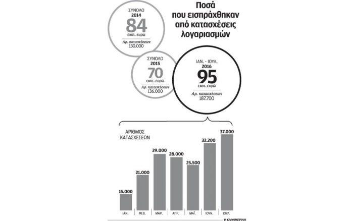 «Aναλήψεις» Δημοσίου από λογαριασμούς για χρέη προς την εφορία